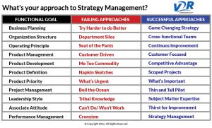 Bridging Your Strategy Management Gap - 11 Approaches That Work